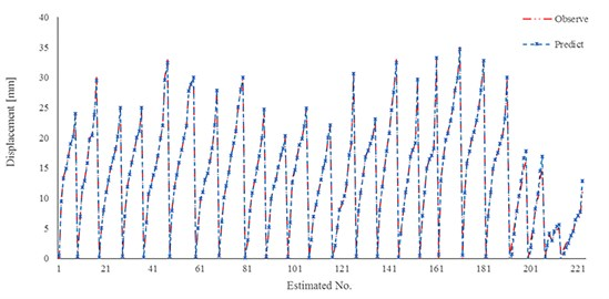 Comparison results of new developed relation for general model and experimental work