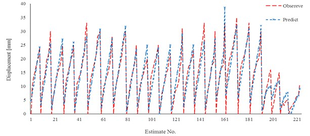 Comparison results of new developed relation for model 1 and experimental work