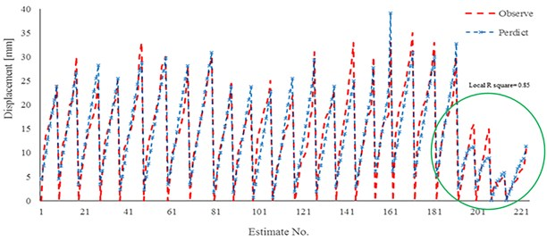 Results of linear regression for model 2 and experimental work