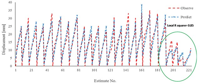 Results of linear regression for model 3 and experimental work