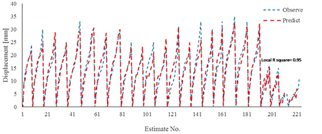 Comparison results of neural network (Model 1) and experimental work  to estimate of displacement