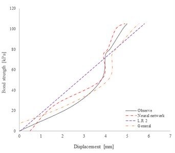 Results of displacement estimation in site of Gyeonggi: a) displacement estimation in case of high grouting pressure [500 kPa]; b) displacement estimation in case of gravity pressure grouting