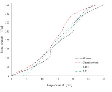 Results of displacement estimation in site of Shahrak gharb: a) displacement estimation  in case of gravity pressure grouting and 4 meters of O.B; b): displacement estimation  in case of high grouting pressure [200 kPa] and 4 meter O.B.
