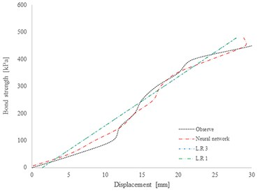 Results of displacement estimation in site of Artesh: a) displacement estimation  in case of high grouting pressure [200 kPa] and 8 meters of O.B; b) displacement estimation  in case of gravity pressure grouting and 8 meter O.B.