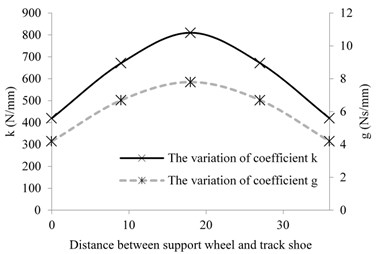 Nonlinear variation relationship of coefficient k and coefficient g