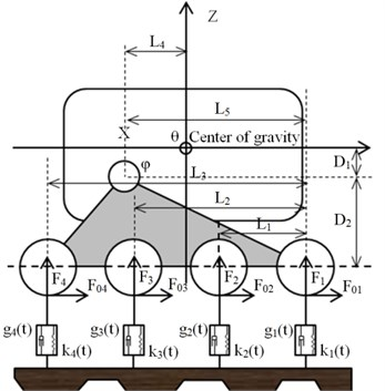 Force analysis of support wheel set
