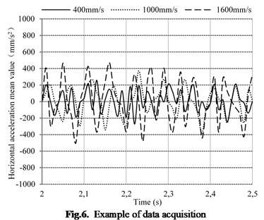 Example of data acquisition