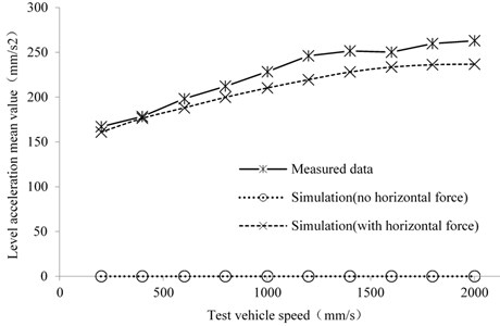 The relationship between horizontal acceleration and test vehicle speed