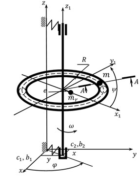 Calculation scheme for the rotor system with ABD