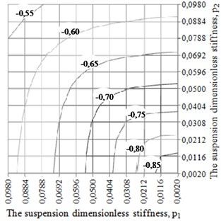 The chart of the dependency of CM initial velocity v3 in the circumferential direction  of ABD body on the value of dimensionless stiffness of the rotor suspension p1 and p2at the following values of dimensionless parameters: m0= 0,005; e0= 2,5; e1= 15;  e2= 200; kr= 0,0024; g0= 0,5005 a) μ= 0,7; b) μ= 7,0