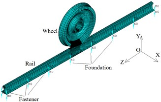 Wheel/rail-foundation vertical model