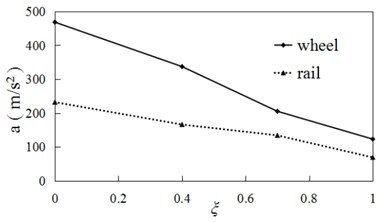 Accelerations vs creep ratio