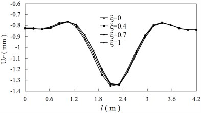 Vertical displacement vs rail length