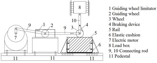Figures of experimental device