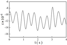 Strain time history curves at different braking speeds
