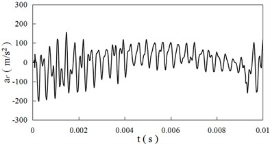 Acceleration time curves (ξ= 0)