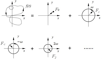 Rotation vector decomposition of complex exponential function
