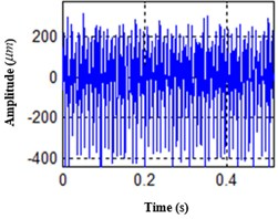 Time domain features of one time processed data