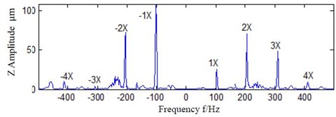 Bilateral spectrum of one time processed data