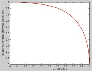 Curve of Ek change with eccentricity