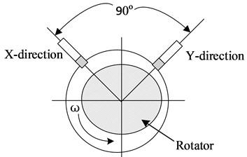 Diagram of rotor vibration signal gathering