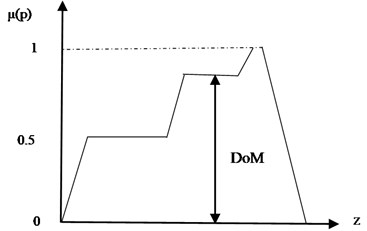 Defuzzification by center of area method