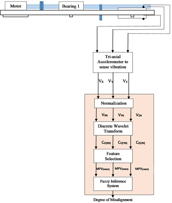 Proposed DWT and fuzzy based misalignment prediction