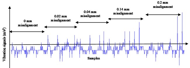 Vibration signals in vertical direction for parallel misalignment at 1800 rpm