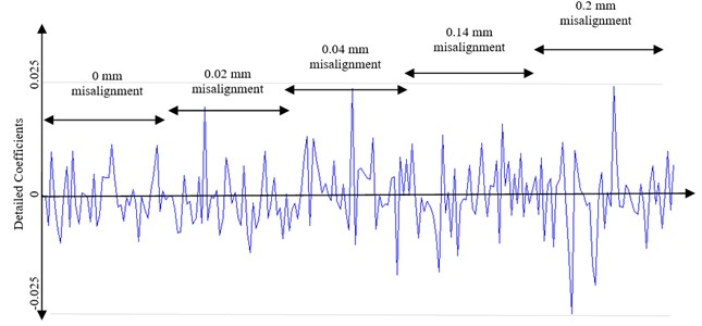 Detailed coefficients of vibration signals at second level of decomposition
