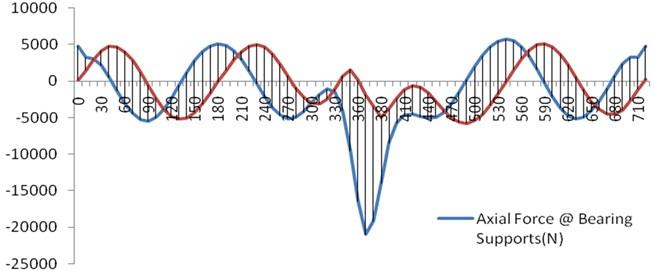 Variations of axial and normal forces at bearings vs crank angle