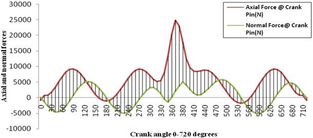 Variations of axial and normal forces at crank pin vs crank angle