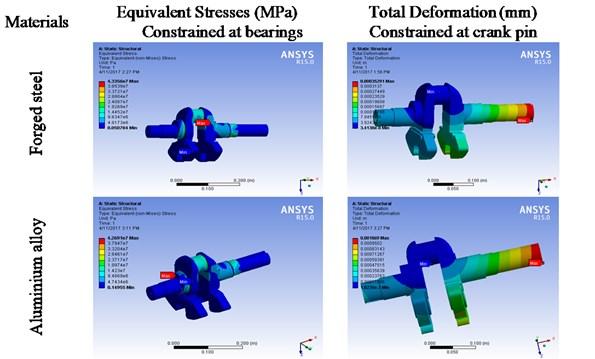 Crank angle 365 maximum values of equivalent von-misses stresses and total deformation