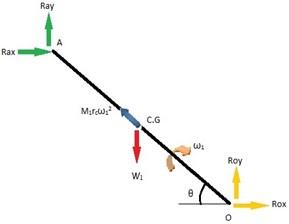 Free body diagram  of crank