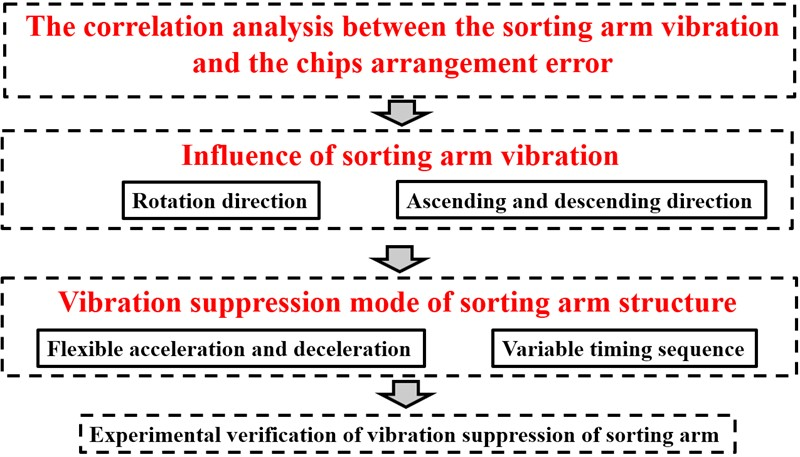 Research on vibration suppression mode of sorting arm structure in high-frequency reciprocating motion