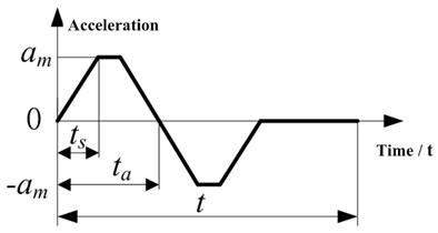 The S-type velocity profile curve: a) angular velocity, b) acceleration