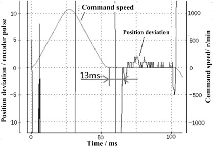 The positioning effect between S-type and non-S-type velocity contour curves:  a) non-S-type curve, b) S-type curve