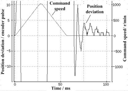 The time constant of different low-passed filter: a) the filter time constant is 0.16 ms, b) the filter time constant is 0.66ms