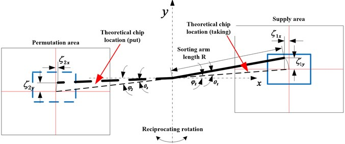 The schematic diagram of angle error of sorting arm