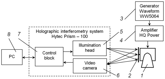 Schematic representation of the experimental setup: 1 – exciter of vibrations (shaker),  2 – the investigated object, 3 – generator Waveform WW5064, 4 – amplifier HQ Power,  5 – illumination head, 6 – video camera, 7 – control block, 8 – personal computer