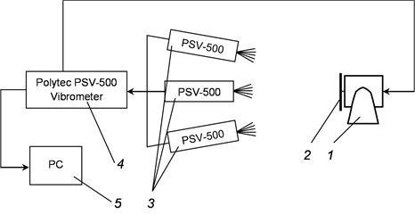 Schematic representation and general view of the experimental setup: a) schematic representation of the experimental setup: 1 – exciter of vibrations (shaker), 2 – the investigated object, 3 – scanning heads Polytec PSV – 500, 4 – vibrometer Polytec PSV – 500, 5 – personal computer; b) general view of the experimental setup; c) exciter of vibrations (shaker) and the investigated object