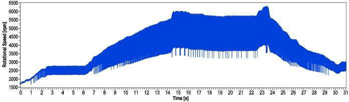 Result of the encoder measurement of the DC drive between 1500 and 6500 rpm