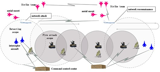 Network / firepower integrated combat situation