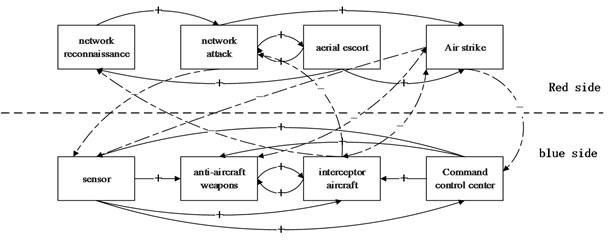 System dynamics description