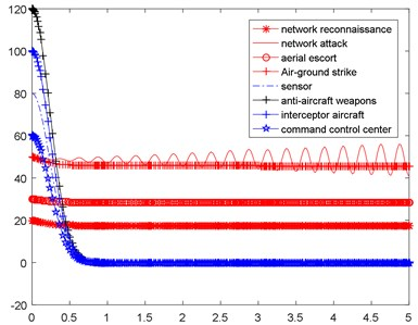 Simulation results under the vibration type of reinforcement