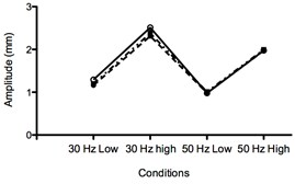 Acceleration, amplitude and frequency during dynamic and static squat.