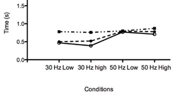 Acceleration and deceleration time during dynamic and static squat