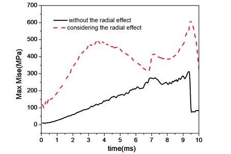 Stress peak distribution curves of barrel in time domain