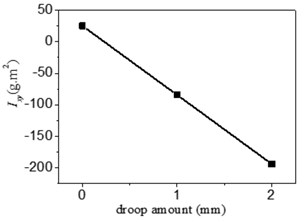 The value of a) Ixx, b) Ixy, c) Ixz and d) Iyz correlated to droop amount