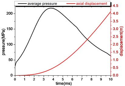 The time histories of projectile displacement and average pressure