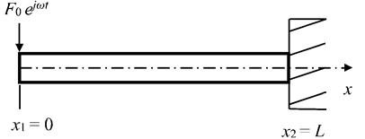 A free-clamped uniform beam